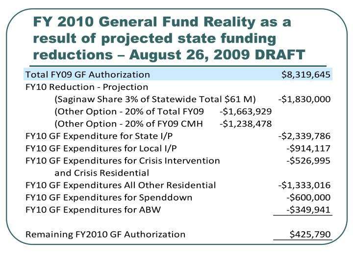 FY 2010 General Fund Reality as a result of projected state funding reductions – August 26, 2009 DRAFT