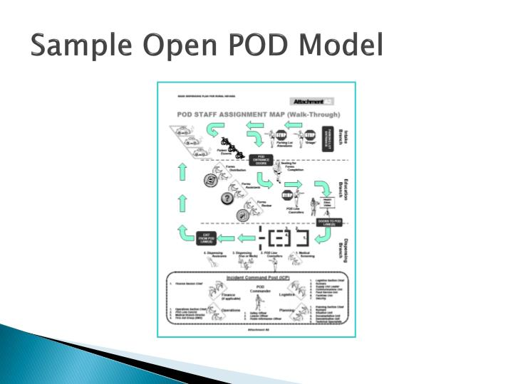 Sample Open POD Model
