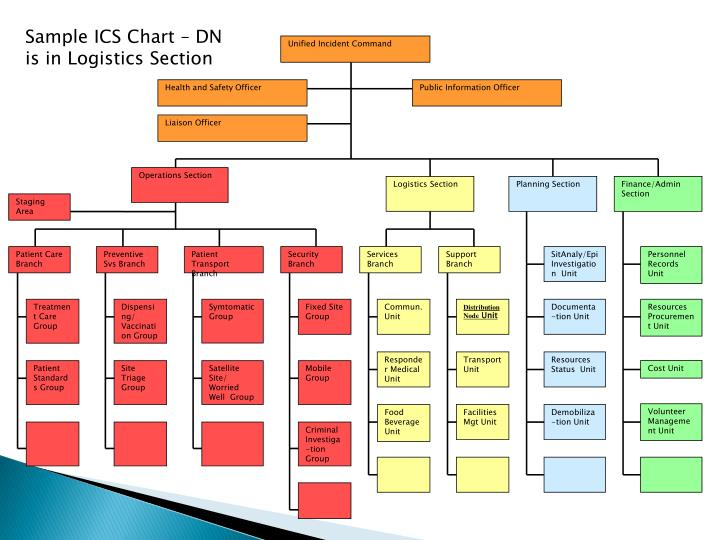 Unified Incident Command