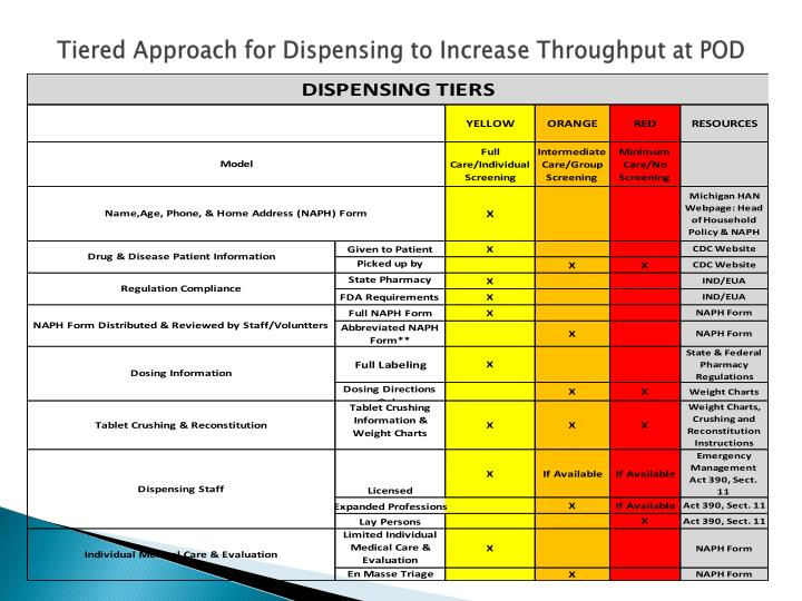 Tiered Approach for Dispensing to Increase Throughput at POD