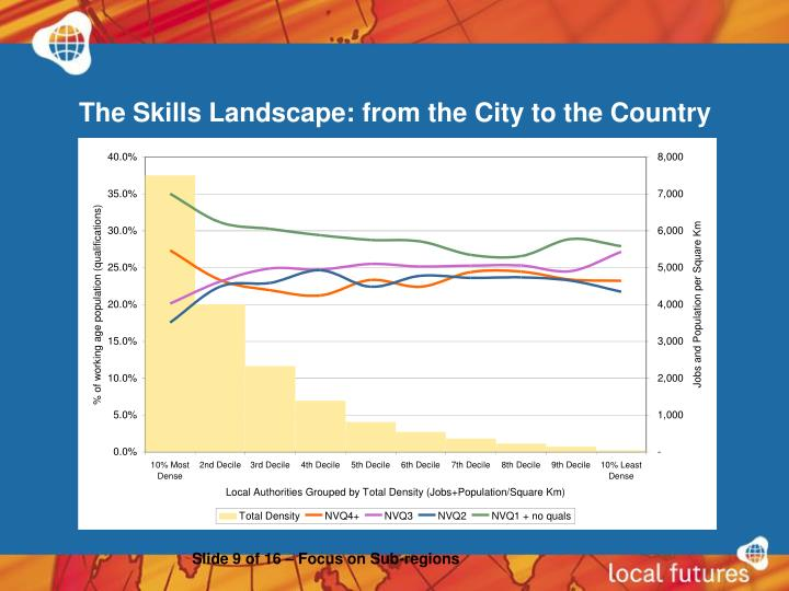 The Skills Landscape: from the City to the Country