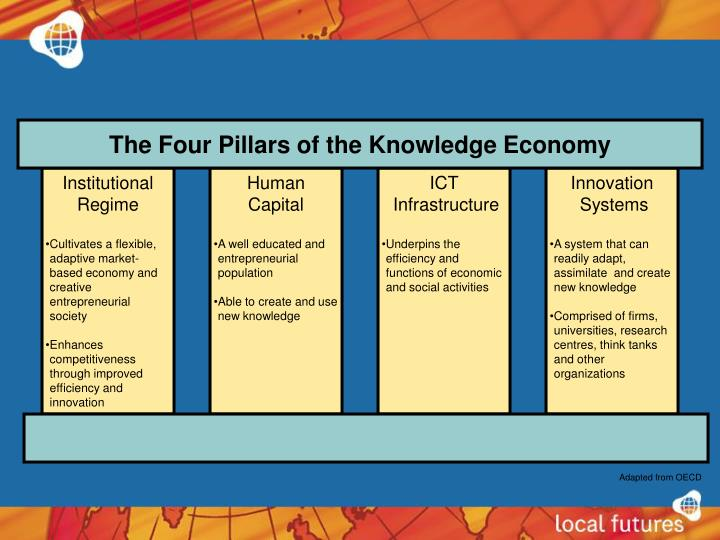 The Four Pillars of the Knowledge Economy