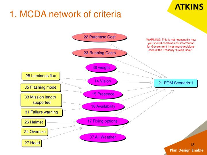 1. MCDA network of criteria