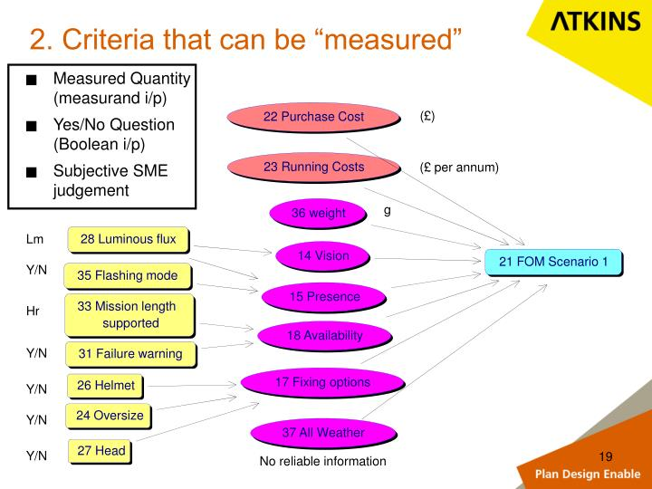 """2. Criteria that can be """"measured"""""""