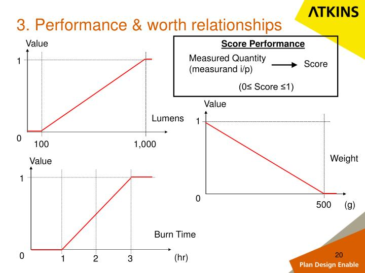 3. Performance & worth relationships