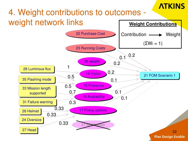 4. Weight contributions to outcomes -  weight network links