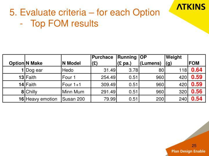 5. Evaluate criteria – for each Option