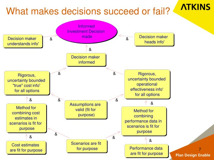 What makes decisions succeed or fail?