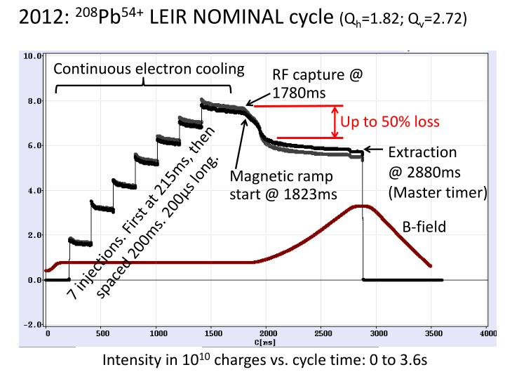 Continuous electron cooling