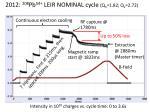 2012 208 pb 54 leir nominal cycle q h 1 82 q v 2 72