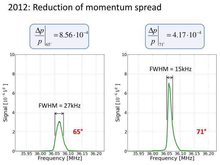 2012: Reduction of momentum spread