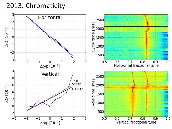 2013: Chromaticity