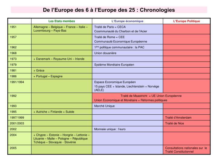 De l'Europe des 6 à l'Europe des 25 : Chronologies