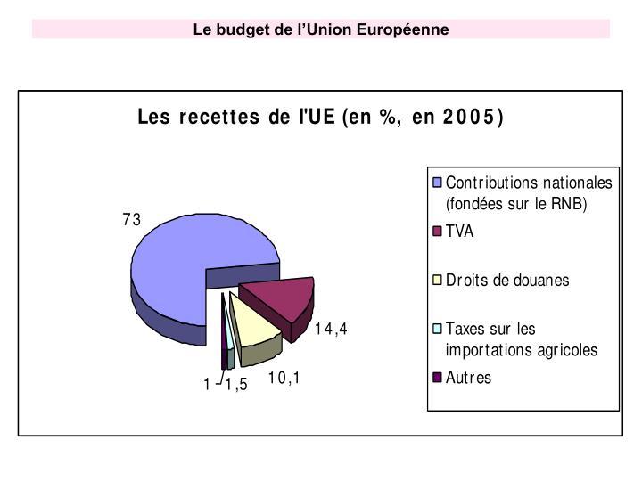 Le budget de l'Union Européenne