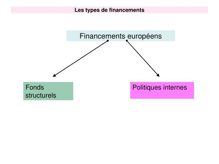 Les types de financements