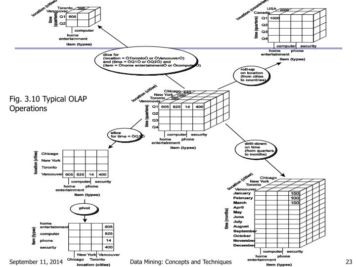 Fig. 3.10 Typical OLAP Operations