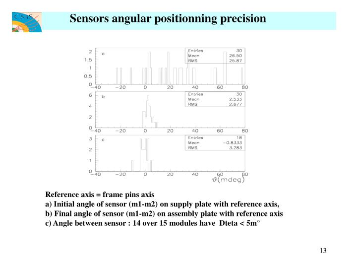 Sensors angular positionning precision