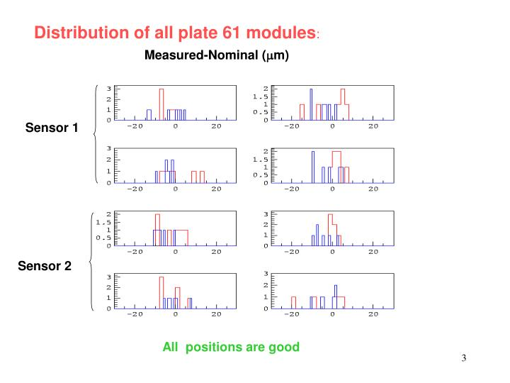 Distribution of all plate 61 modules