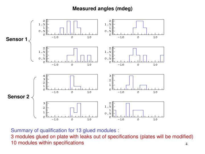 Measured angles (mdeg)