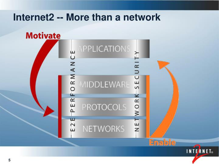 Internet2 -- More than a network