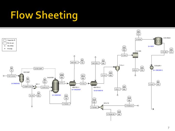 Flow Sheeting