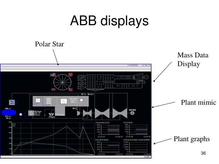 ABB displays