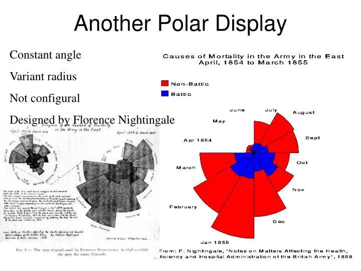 Another Polar Display