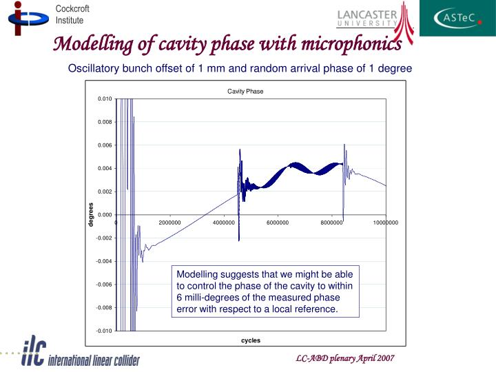 Modelling of cavity phase with microphonics