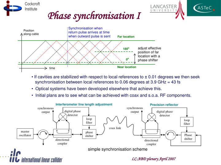 Phase synchronisation I