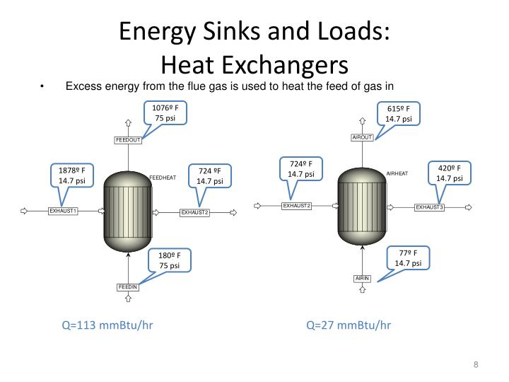 Energy Sinks and Loads: