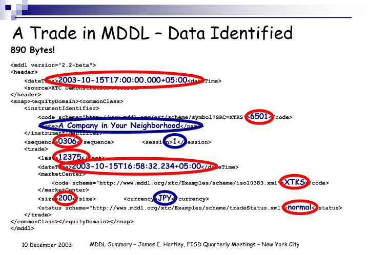 A Trade in MDDL – Data Identified