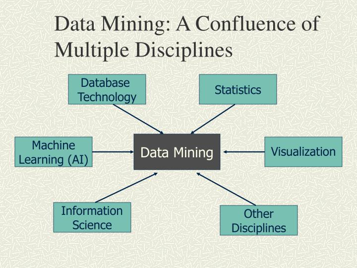 Data Mining: A Confluence of Multiple Disciplines