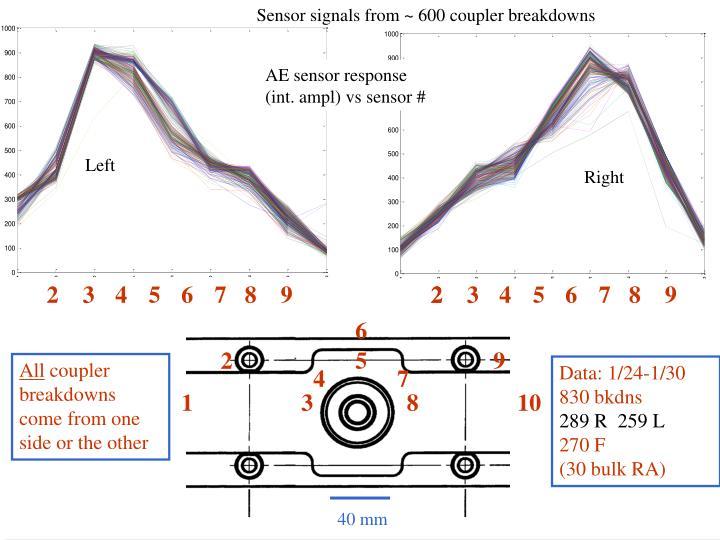 Sensor signals from ~ 600 coupler breakdowns