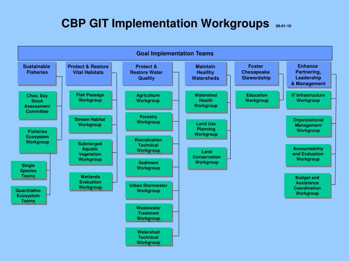Cbp git implementation workgroups 09 01 10