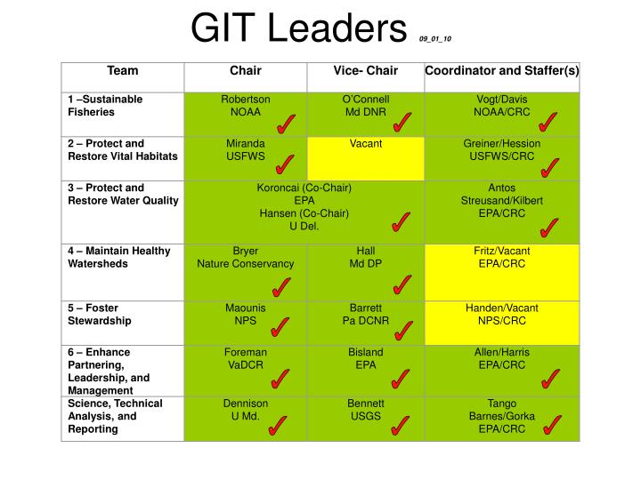 Git leaders 09 01 10
