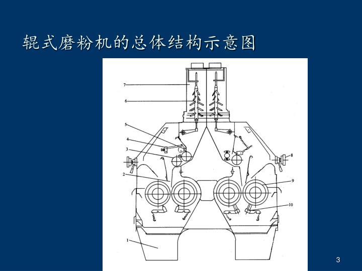 辊式磨粉机的总体结构示意图