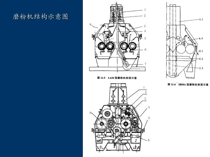 磨粉机结构示意图