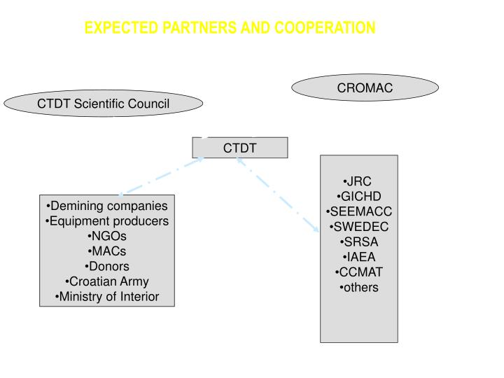 EXPECTED PARTNERS AND COOPERATION