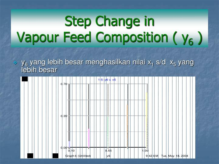 Step Change in