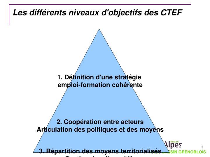 Les différents niveaux d'objectifs des CTEF