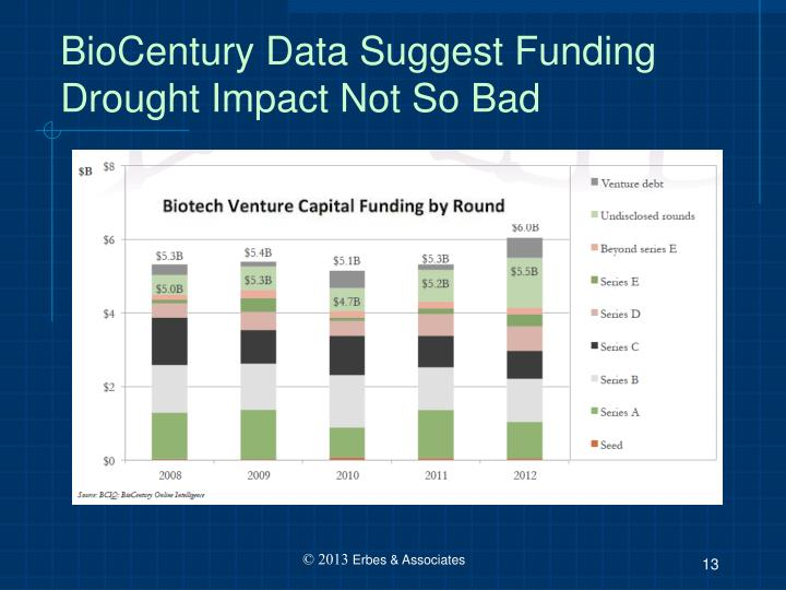 BioCentury Data Suggest Funding Drought Impact Not So Bad