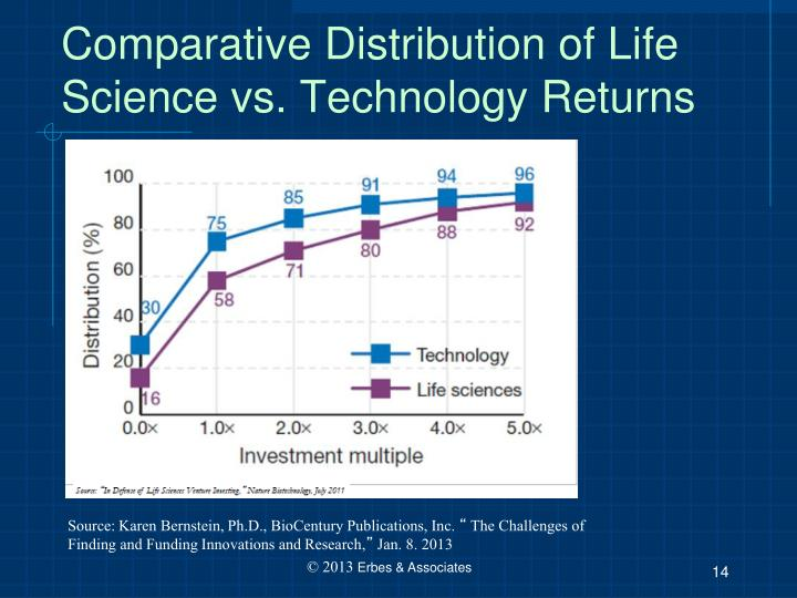 Comparative Distribution of Life Science vs. Technology Returns