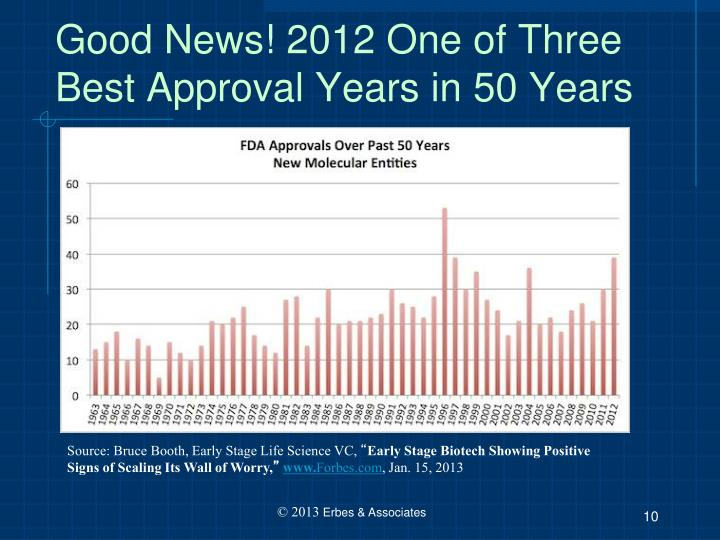 Good News! 2012 One of Three Best Approval Years in 50 Years