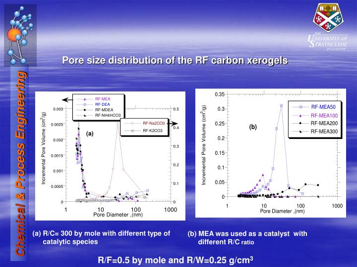 Pore size distribution of the RF carbon xerogels