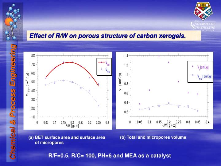 Effect of R/W on porous structure of carbon xerogels.