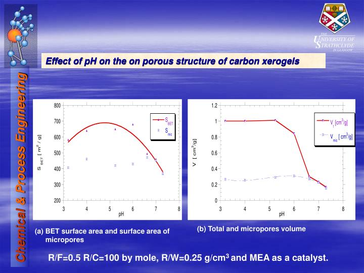 Effect of pH on the on porous structure of carbon xerogels