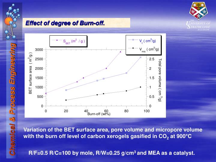 Effect of degree of Burn-off.
