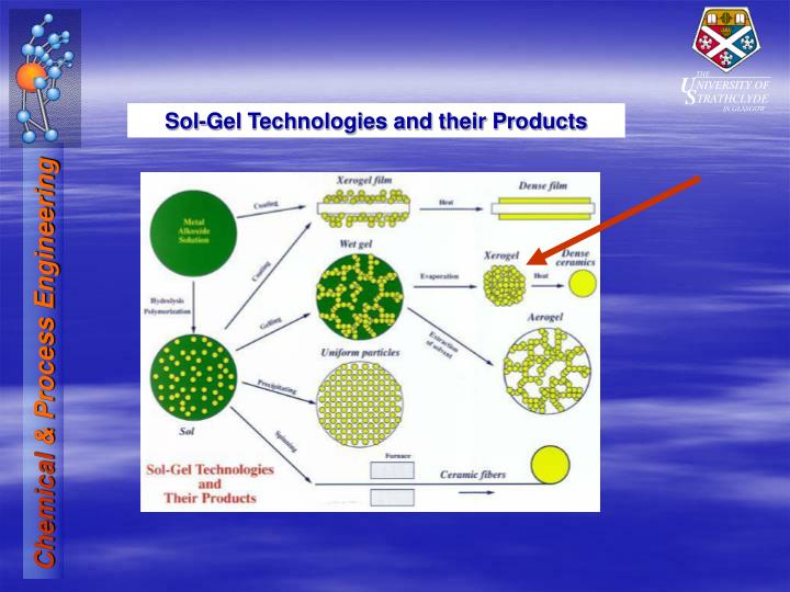 Sol-Gel Technologies and their Products