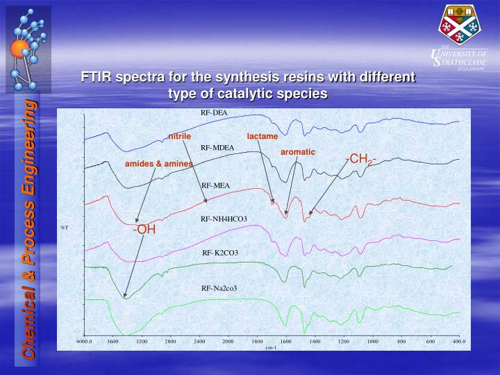 FTIR spectra for the synthesis resins with different type of catalytic species