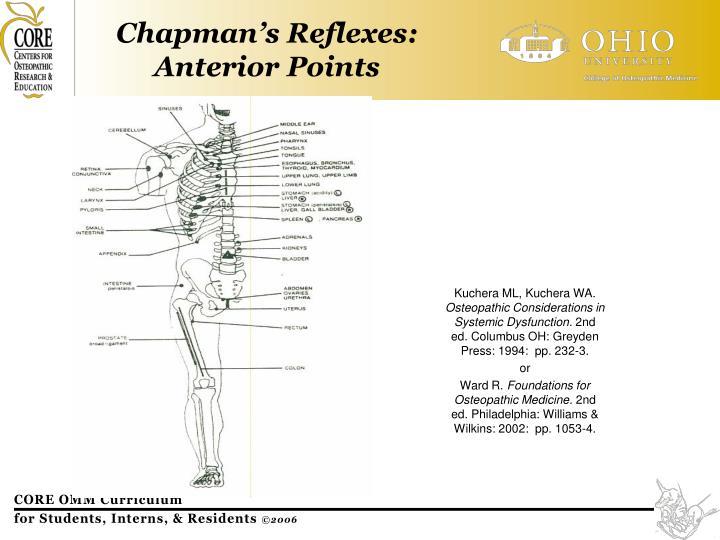 Chapman's Reflexes: